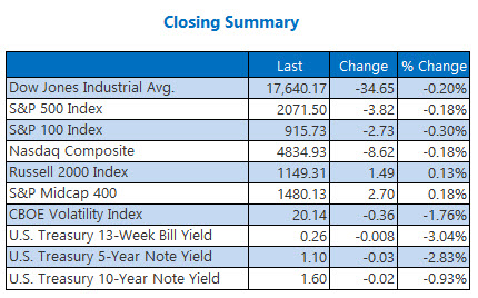 Indexes Closing Summary June 15