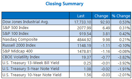 indexes closing summary june 16