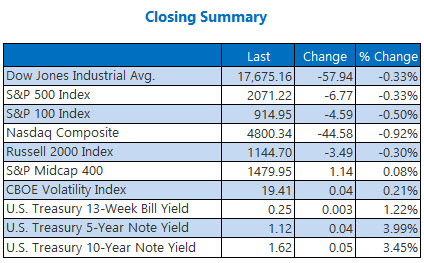 indexes closing summary june 17