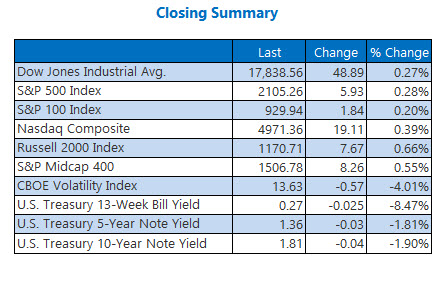 Indexes closing summary June 2