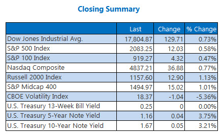 Indexes closing summary June 20