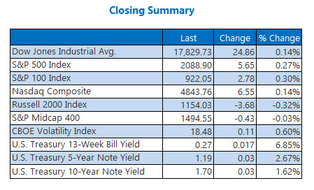Indexes closing summary June 21