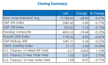 Indexes closing summary June 22