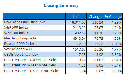 Indexes closing summary June 23