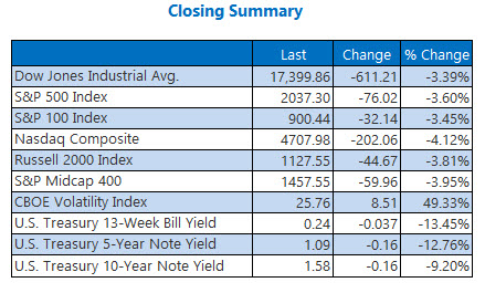 Indexes closing summary June 24