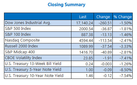 Indexes closing summary June 27