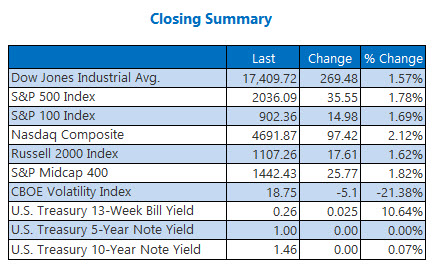 Indexes Closing Summary June 28