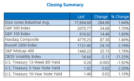 Indexes closing summary June 29
