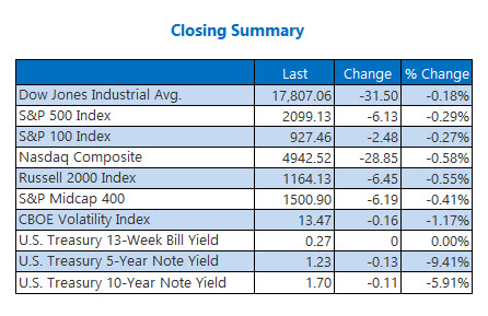 Indexes closing summary June 3