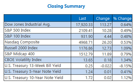 Indexes Closing Summary June 6