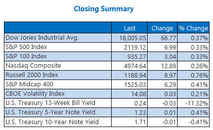 Indexes Closing Summary June 8