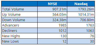 NYSE and NASDAQ stats June 1