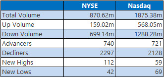 nyse and nasdaq stats june 13