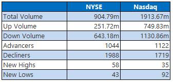NYSE and Nasdaq Stats June 14