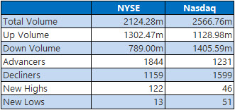nyse and nasdaq stats june 17