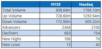 NYSE and NASDAQ stats June 20