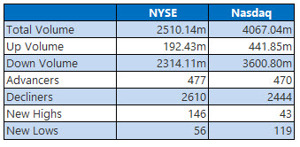 NYSE and NASDAQ stats June 24