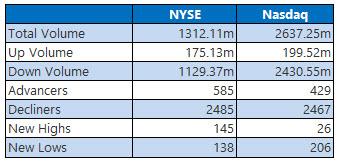 NYSE and NASDAQ stats June 27