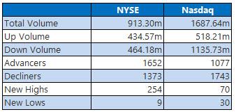 NYSE and NASDAQ stats June 3