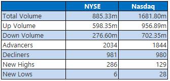 NYSE and Nasdaq Stats June 8