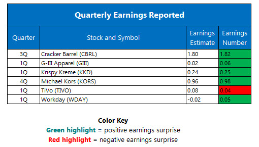 Quarterly Earnings June 1