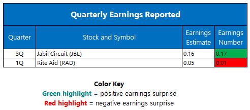 quarterly earnings june 16