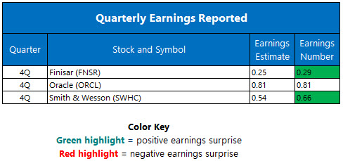 quarterly earnings june 17