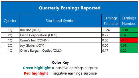 Quarterly Earnings June 2