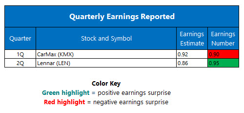 Quarterly Earnings June 21