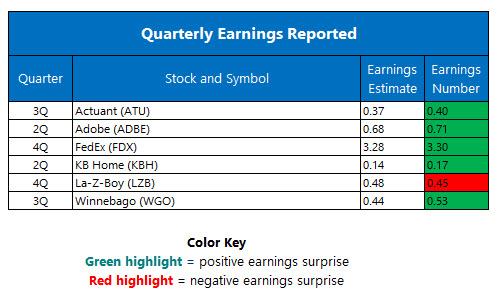 Quarterly Earnings June 22
