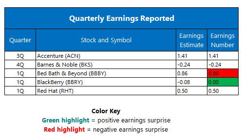 Quarterly Earnings June 23