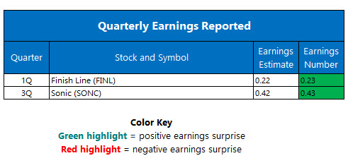 Quarterly Earnings June 24