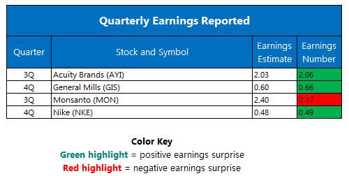 Quarterly Earnings June 29