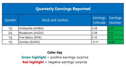 Quarterly Earnings June 3