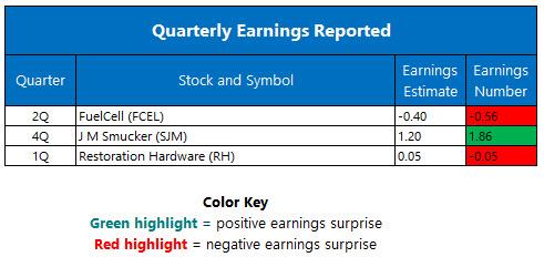 quarterly earnings june 9