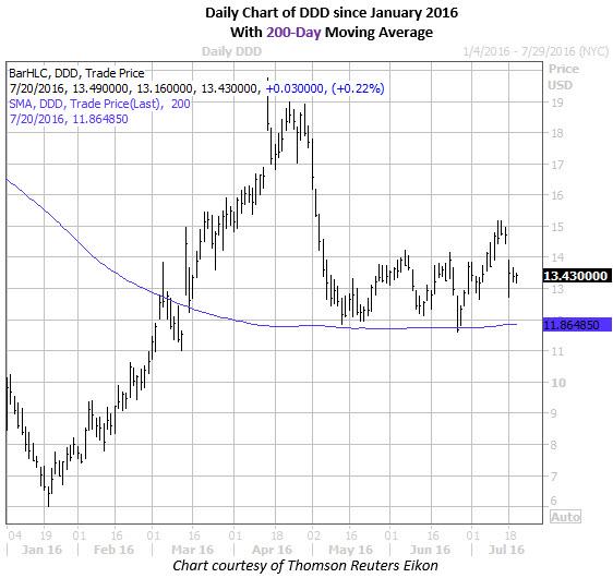 DDD 200 day MA Chart 2