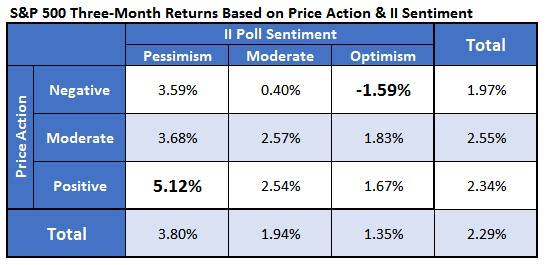 SPX Investor Sentiment Three Month Return Action