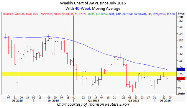 aapl weekly chart july 26