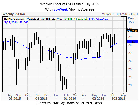 CSCO Weekly Chart July 20