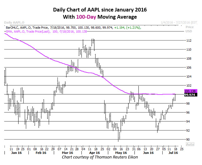 Daily Chart of AAPL July 18