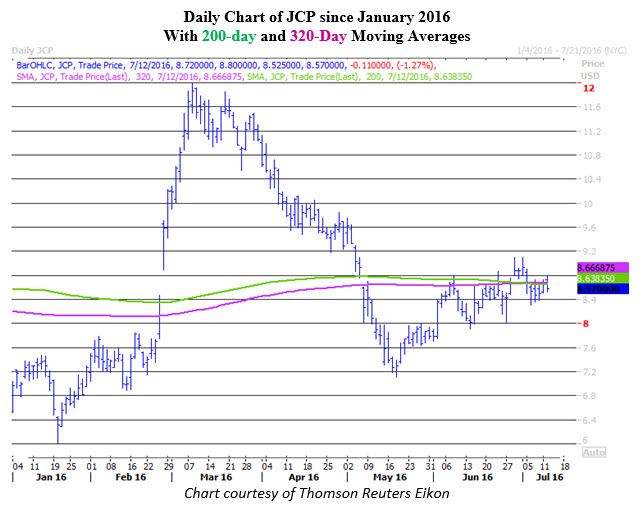 Daily Chart of JCP July 12