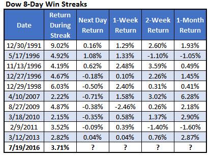dow win streaks july 20
