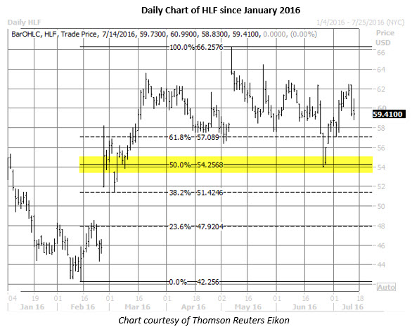 HLF daily chart