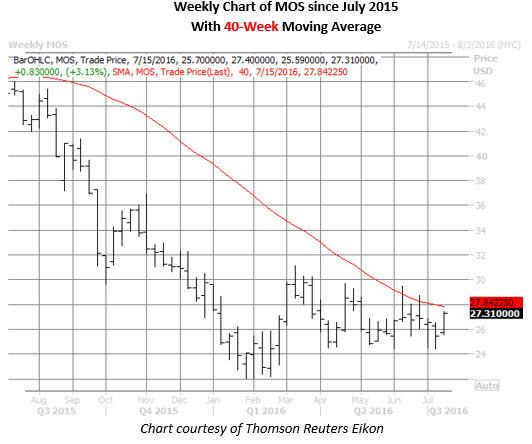 MOS weekly chart