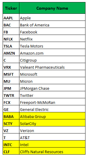 Most Active Weekly Options July 15