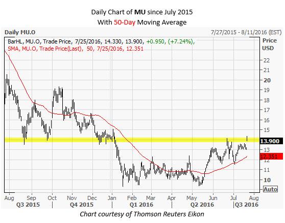 MU Daily Chart July 25