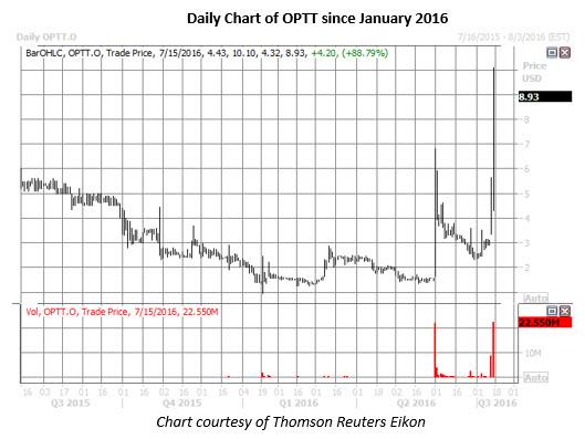 OPTT daily chart July 15