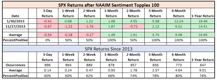 SPX Returns When NAAIM Topples 100