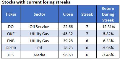 stock losing streaks july 27