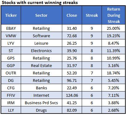 stock winning streaks july 27